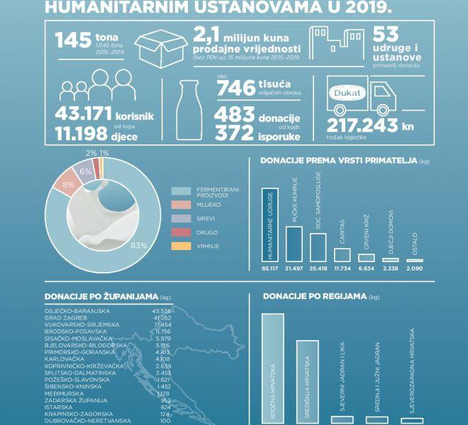 infografika-donacije-2019-210x224mm-page-001